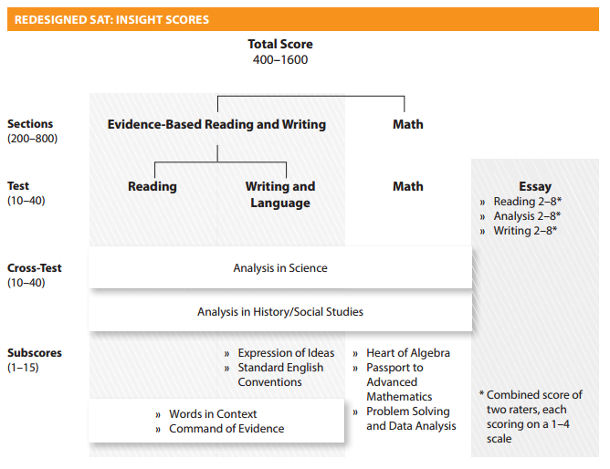 SAT Insight Scores