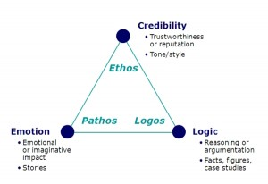 Ethos, Pathos, and Logos – Chariot Learning