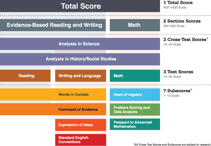 sat writing essay score scale The assessments in the sat suite will report a total score that is the sum of two section scores: evidence-based reading and writing, and math explore further.