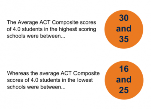 act-academic-excellence