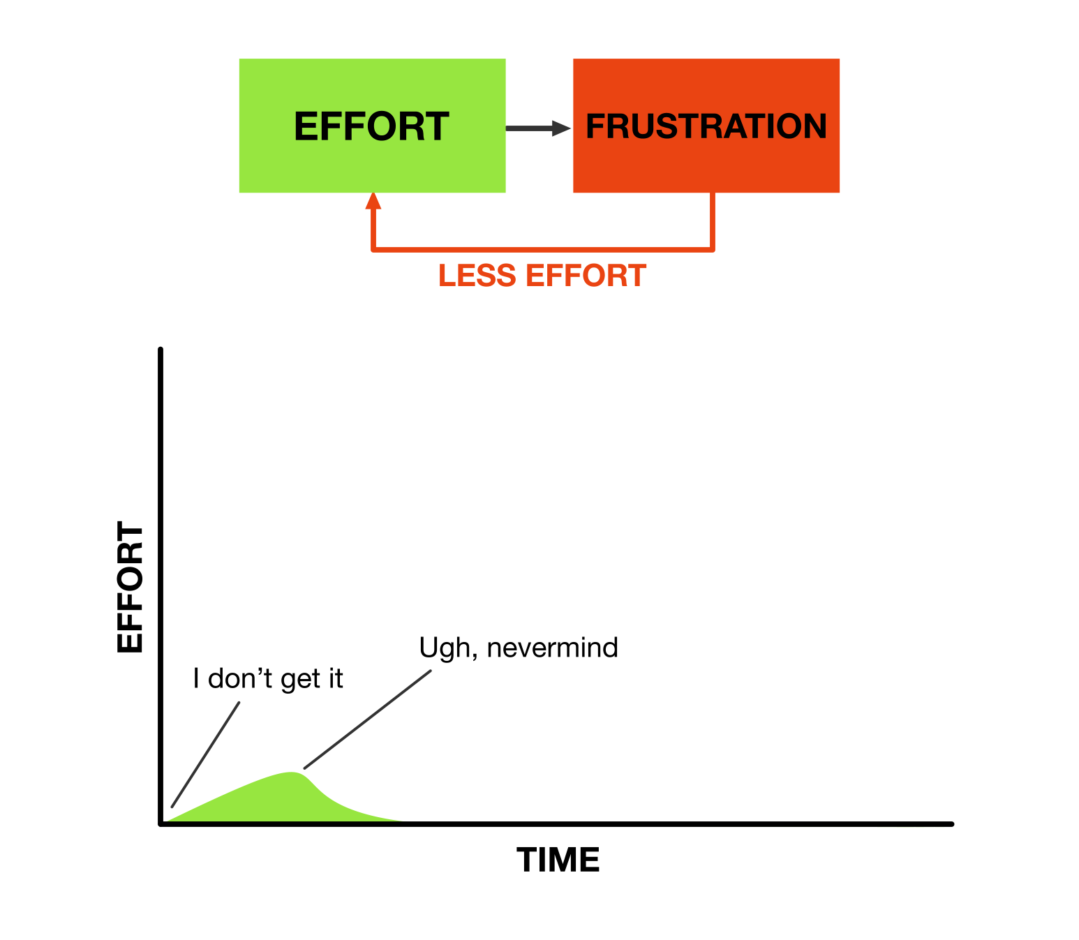 How frustration kills effort