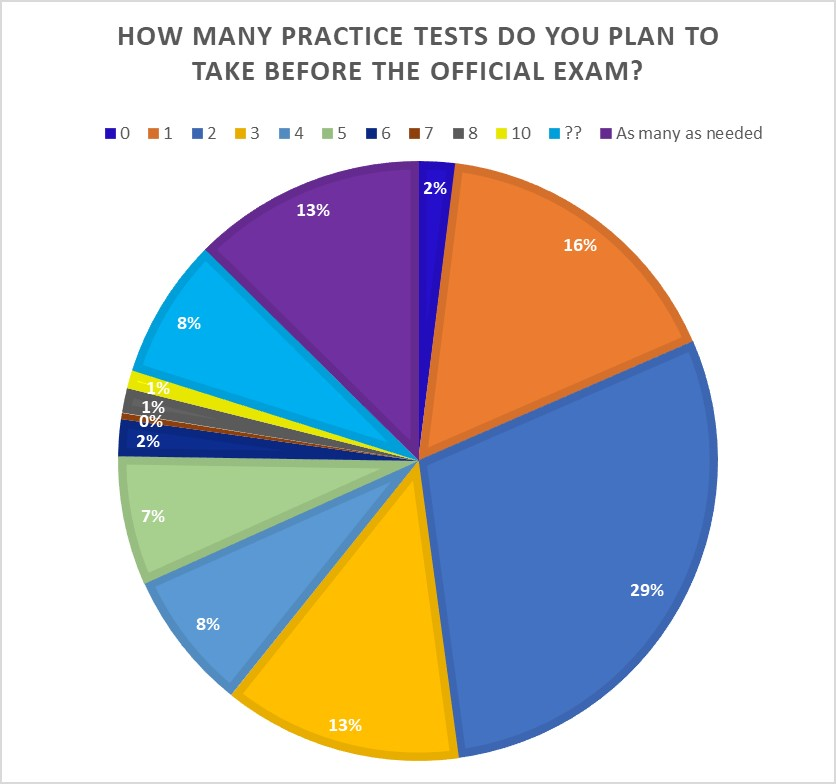 How many practice tests do you plan to take before the official exam?